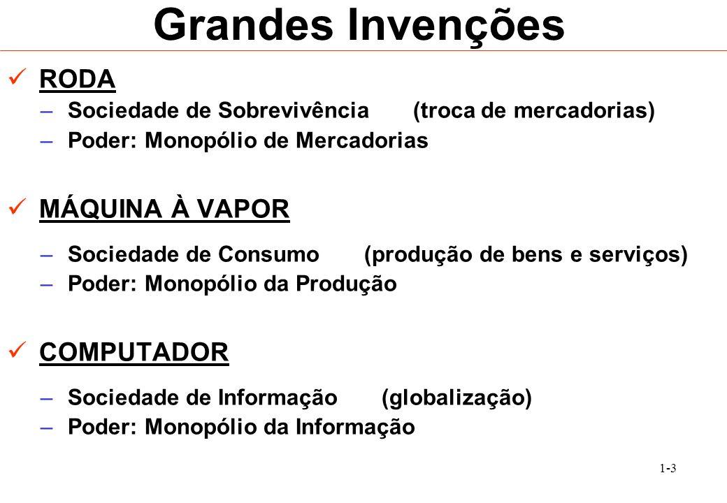 1-3 Grandes Invenções RODA – Sociedade de Sobrevivência (troca de mercadorias) – Poder: Monopólio de Mercadorias MÁQUINA À VAPOR – Sociedade de Consum