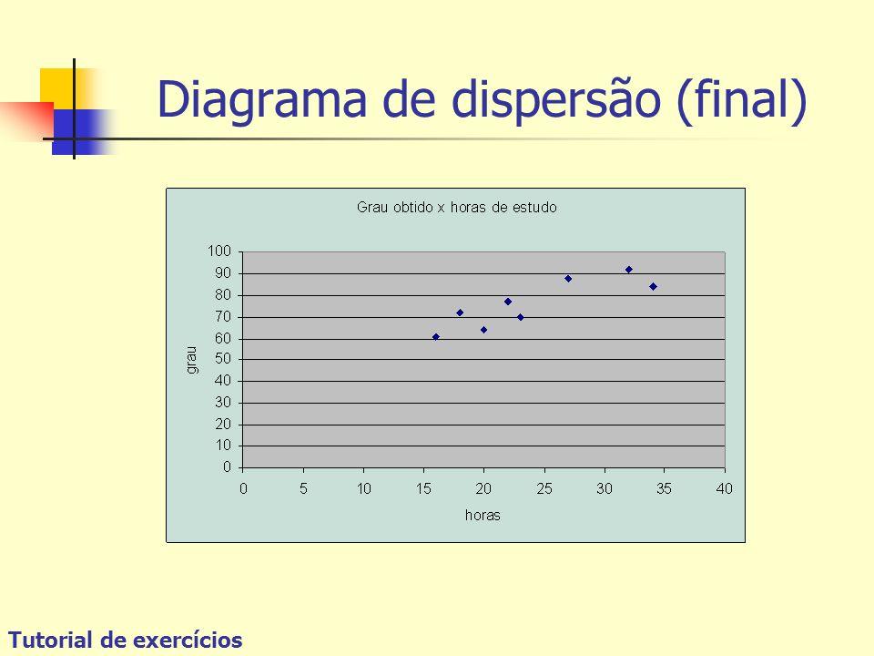Tutorial de exercícios Diagrama de dispersão (final)