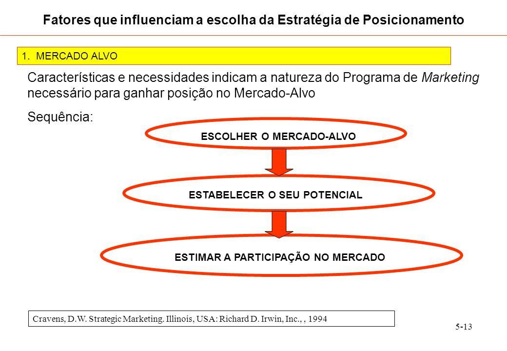 5-13 1. MERCADO ALVO Características e necessidades indicam a natureza do Programa de Marketing necessário para ganhar posição no Mercado-Alvo Sequênc
