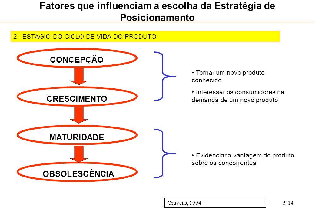 5-14 2. ESTÁGIO DO CICLO DE VIDA DO PRODUTO Cravens, 1994 Fatores que influenciam a escolha da Estratégia de Posicionamento CONCEPÇÃO CRESCIMENTO MATU