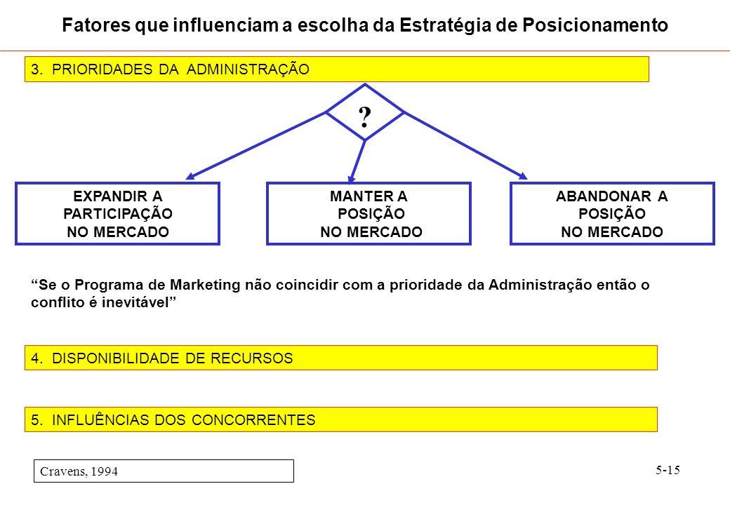 5-15 3. PRIORIDADES DA ADMINISTRAÇÃO Cravens, 1994 4. DISPONIBILIDADE DE RECURSOS Fatores que influenciam a escolha da Estratégia de Posicionamento EX