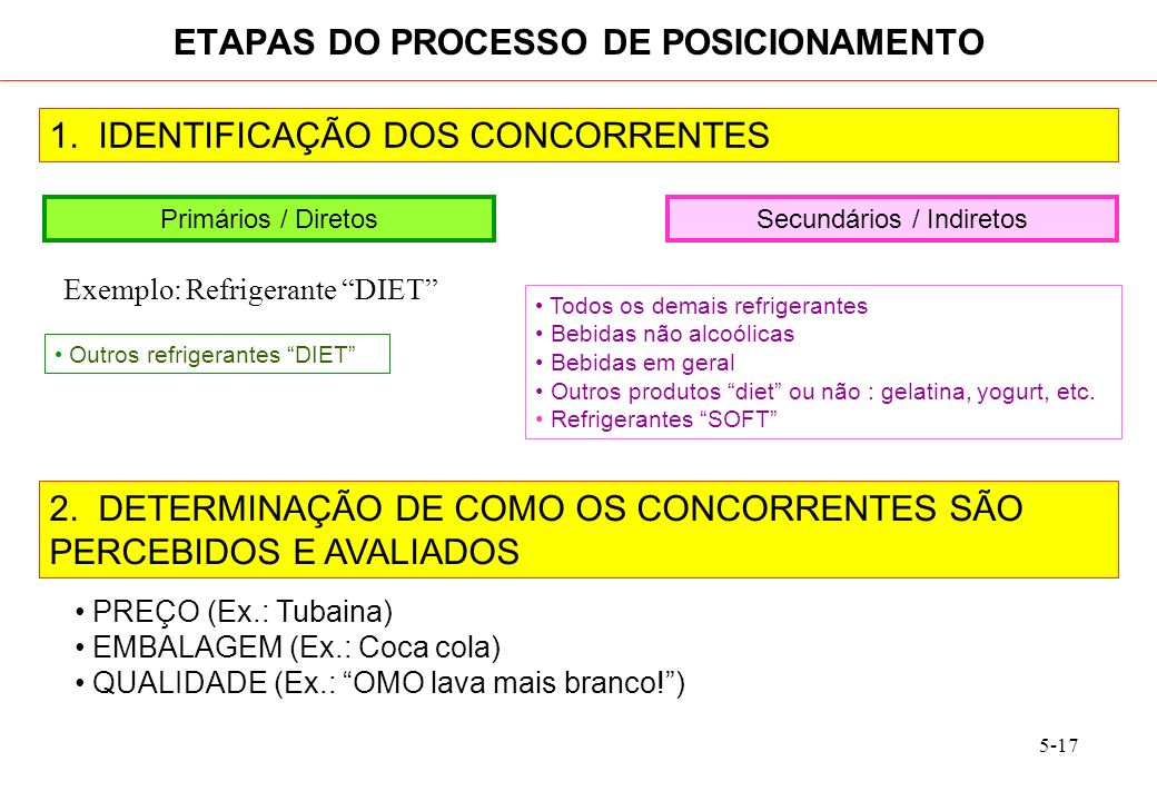 5-17 1. IDENTIFICAÇÃO DOS CONCORRENTES ETAPAS DO PROCESSO DE POSICIONAMENTO Primários / DiretosSecundários / Indiretos Outros refrigerantes DIET Exemp