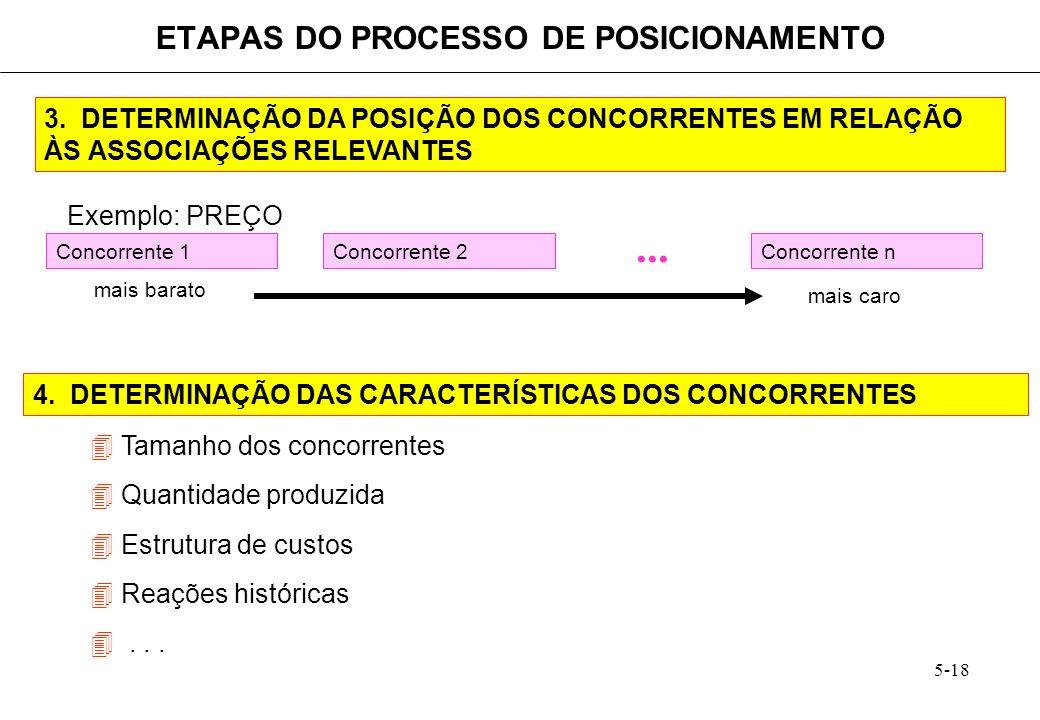 5-18 3. DETERMINAÇÃO DA POSIÇÃO DOS CONCORRENTES EM RELAÇÃO ÀS ASSOCIAÇÕES RELEVANTES ETAPAS DO PROCESSO DE POSICIONAMENTO Exemplo: PREÇO Concorrente