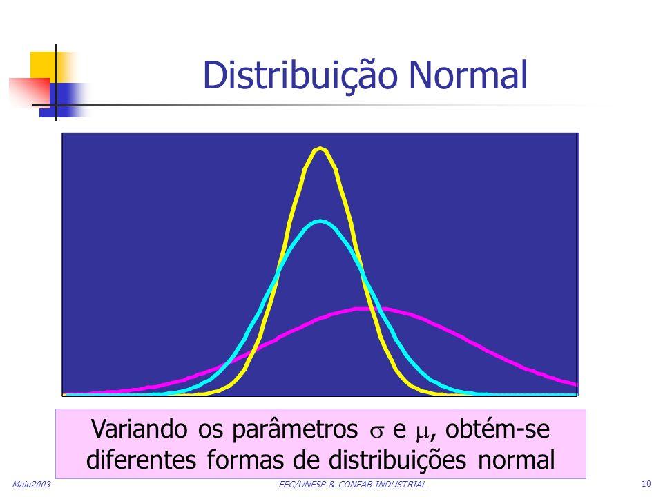 Maio2003 FEG/UNESP & CONFAB INDUSTRIAL 10 Distribuição Normal Variando os parâmetros e, obtém-se diferentes formas de distribuições normal