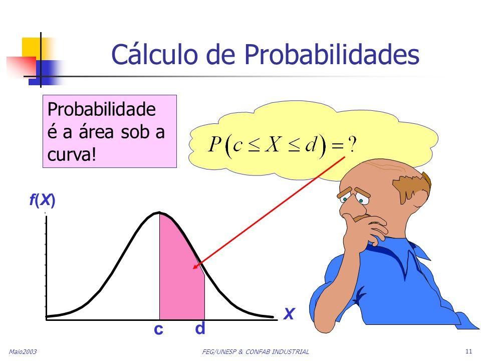 Maio2003 FEG/UNESP & CONFAB INDUSTRIAL 11 Cálculo de Probabilidades Probabilidade é a área sob a curva! c d X f(X)f(X)