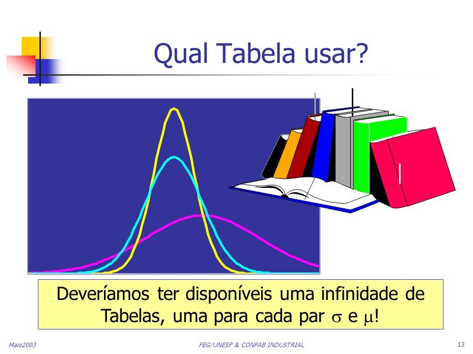 Maio2003 FEG/UNESP & CONFAB INDUSTRIAL 13 Qual Tabela usar? Deveríamos ter disponíveis uma infinidade de Tabelas, uma para cada par e !