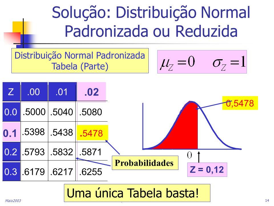 Maio2003 FEG/UNESP & CONFAB INDUSTRIAL 14 Solução: Distribuição Normal Padronizada ou Reduzida Z.00.01 0.0.5000.5040.5080.5398.5438 0.2.5793.5832.5871
