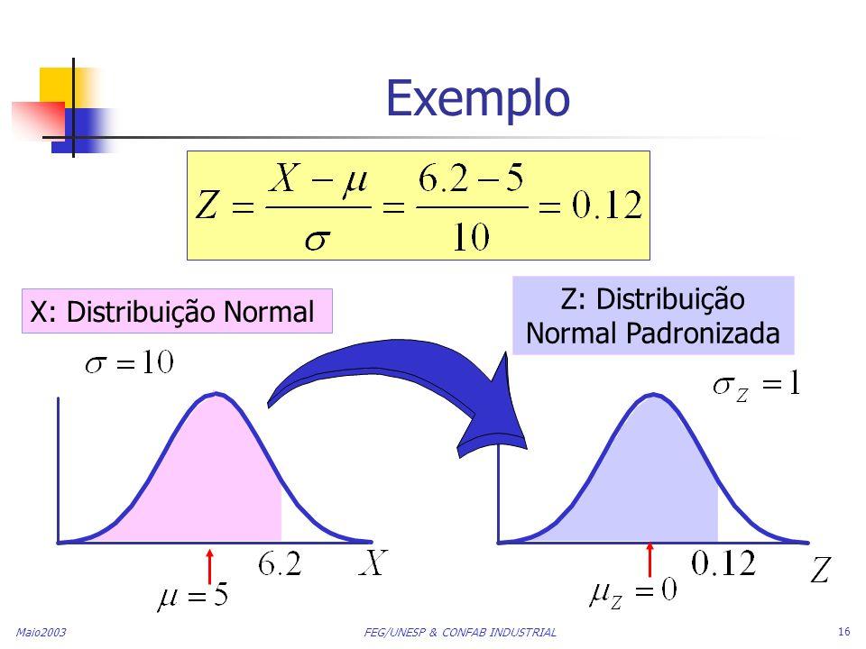 Maio2003 FEG/UNESP & CONFAB INDUSTRIAL 16 Exemplo X: Distribuição Normal Z: Distribuição Normal Padronizada