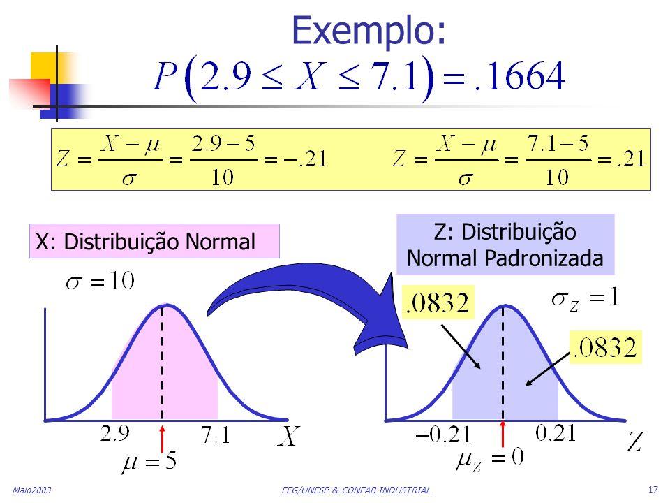 Maio2003 FEG/UNESP & CONFAB INDUSTRIAL 17 Exemplo: X: Distribuição Normal Z: Distribuição Normal Padronizada