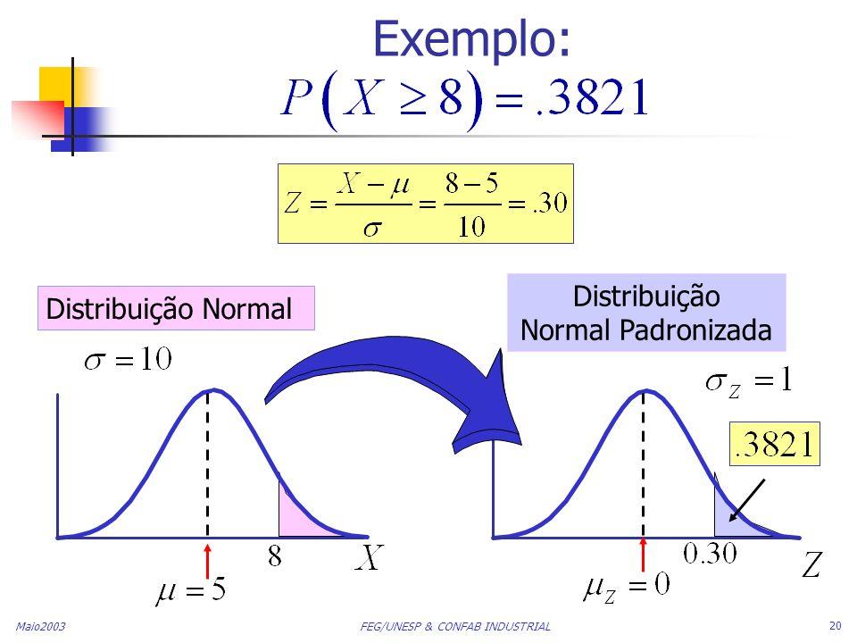 Maio2003 FEG/UNESP & CONFAB INDUSTRIAL 20 Exemplo: Distribuição Normal Distribuição Normal Padronizada