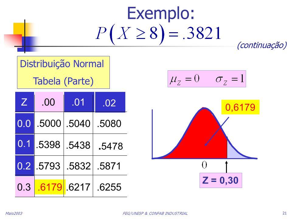 Maio2003 FEG/UNESP & CONFAB INDUSTRIAL 21 Exemplo: (continuação) Z.00.01 0.0.5000.5040.5080.5398.5438 0.2.5793.5832.5871 0.3.6179.6217.6255 0,6179.02