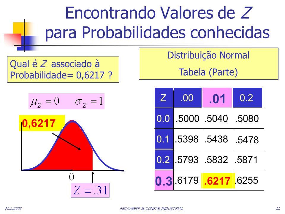 Maio2003 FEG/UNESP & CONFAB INDUSTRIAL 22 0,6217 Encontrando Valores de Z para Probabilidades conhecidas Z.000.2 0.0.5000.5040.5080 0.1.5398.5438.5478