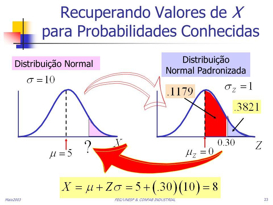Maio2003 FEG/UNESP & CONFAB INDUSTRIAL 23 Recuperando Valores de X para Probabilidades Conhecidas Distribuição Normal Distribuição Normal Padronizada