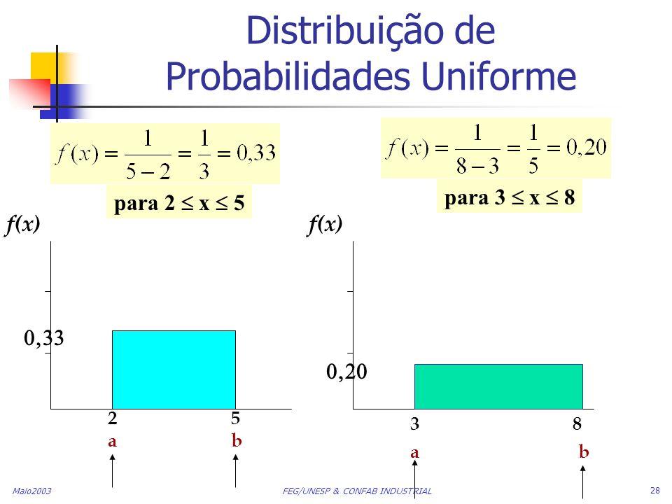 Maio2003 FEG/UNESP & CONFAB INDUSTRIAL 28 Distribuição de Probabilidades Uniforme f(x) 25 ab ab 38 para 2 x 5 para 3 x 8