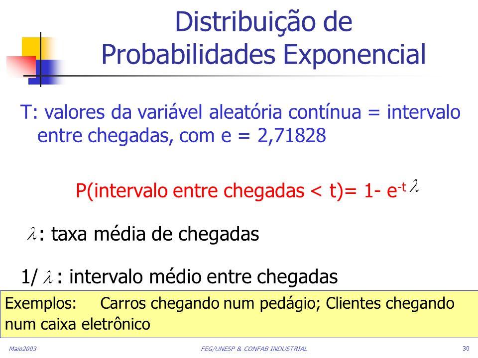 Maio2003 FEG/UNESP & CONFAB INDUSTRIAL 30 Distribuição de Probabilidades Exponencial T: valores da variável aleatória contínua = intervalo entre chega