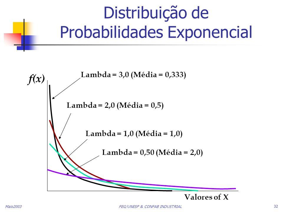 Maio2003 FEG/UNESP & CONFAB INDUSTRIAL 32 Distribuição de Probabilidades Exponencial Valores of X f(x) Lambda = 3,0 (Média = 0,333) Lambda = 2,0 (Médi