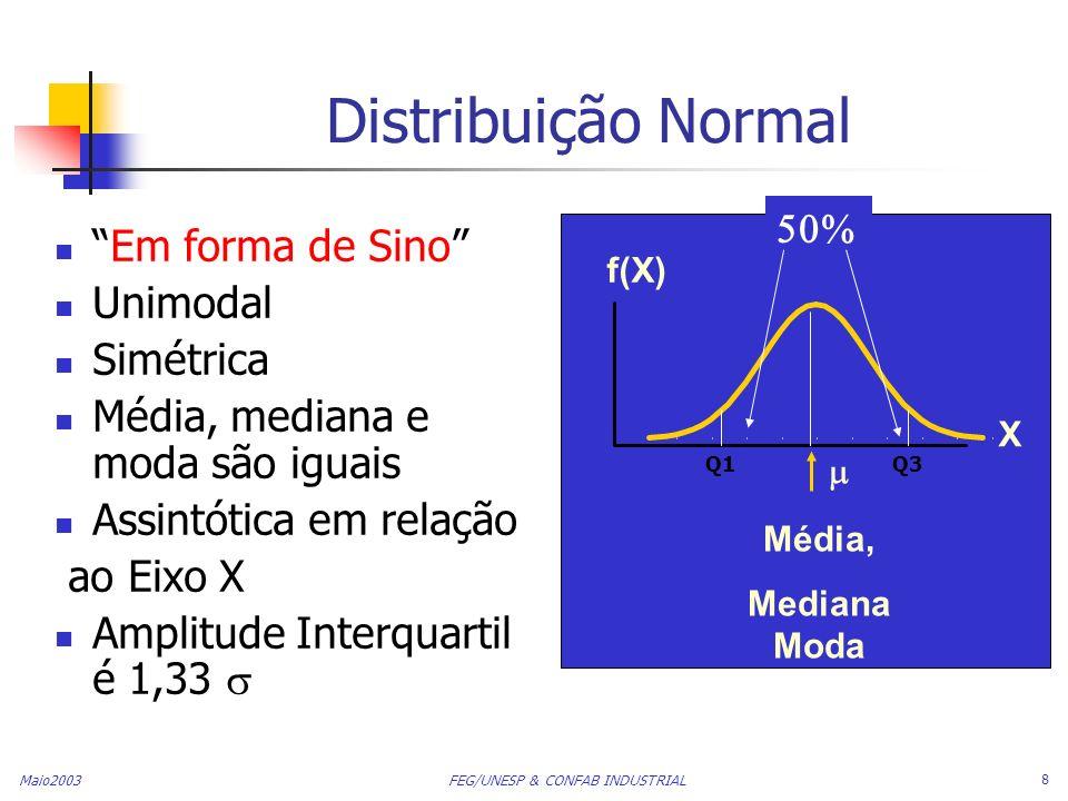 Maio2003 FEG/UNESP & CONFAB INDUSTRIAL 8 Distribuição Normal Em forma de Sino Unimodal Simétrica Média, mediana e moda são iguais Assintótica em relaç