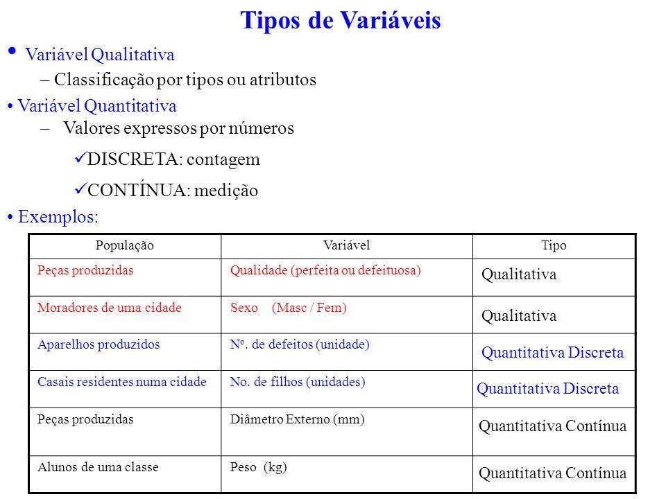 Variável Qualitativa – Classificação por tipos ou atributos Variável Quantitativa – Valores expressos por números DISCRETA: contagem CONTÍNUA: medição