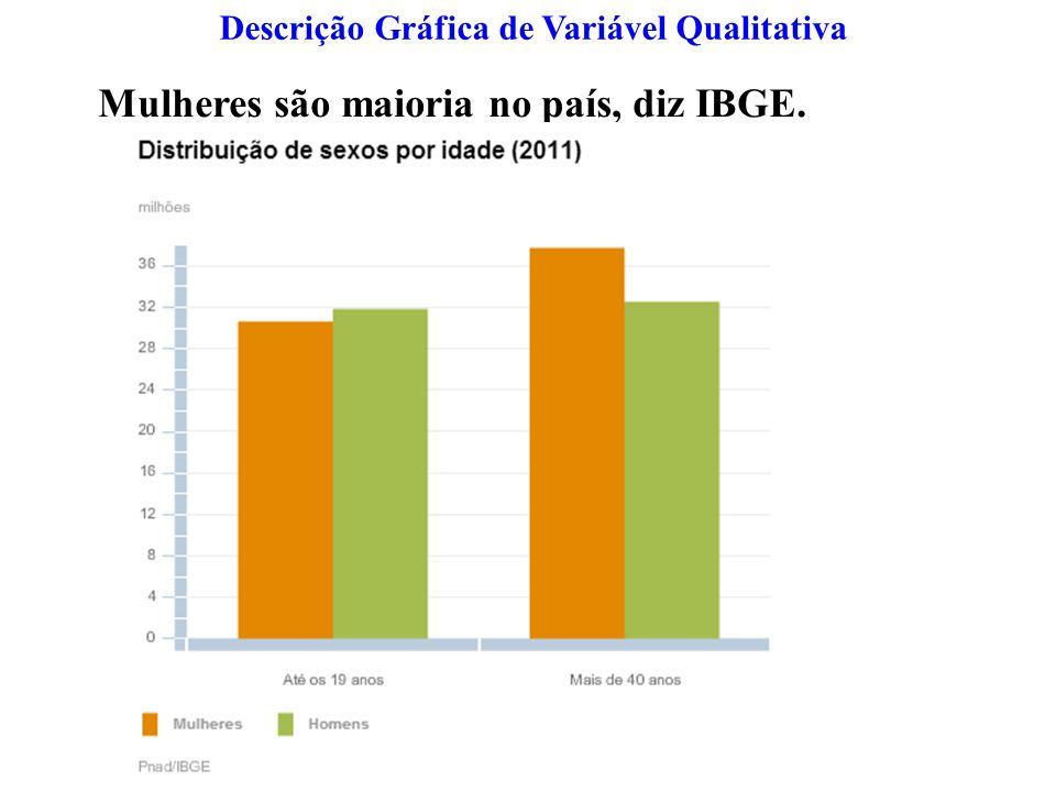 Descrição Gráfica de Variável Qualitativa Mulheres são maioria no país, diz IBGE.