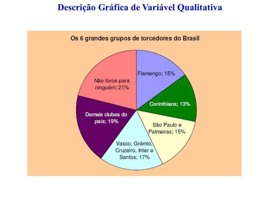 Descrição Gráfica de Variável Qualitativa