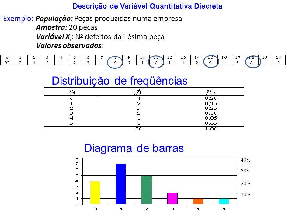 Exemplo: População: Peças produzidas numa empresa Amostra: 20 peças Variável X i : N o defeitos da i-ésima peça Valores observados: Descrição de Variá
