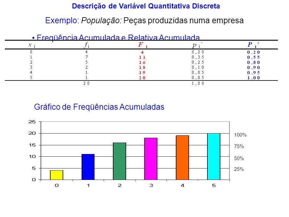 Exemplo: População: Peças produzidas por uma dada máquina Amostra: 25 peças Variável X i : Diâmetro da i-ésima peça (mm) Valores Observados: Descrição de Variável Quantitativa Contínua x 1 2 6 5 3 4 7 f 0 21,2 21,3 21,4 21,721,821,521,621,9 Histograma Distribuição de Freqüências e Freqüências Acumuladas