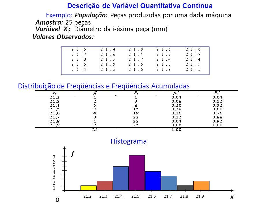 Exemplo: População: Peças produzidas por uma dada máquina Amostra: 25 peças Variável X i : Diâmetro da i-ésima peça (mm) Valores Observados: Descrição