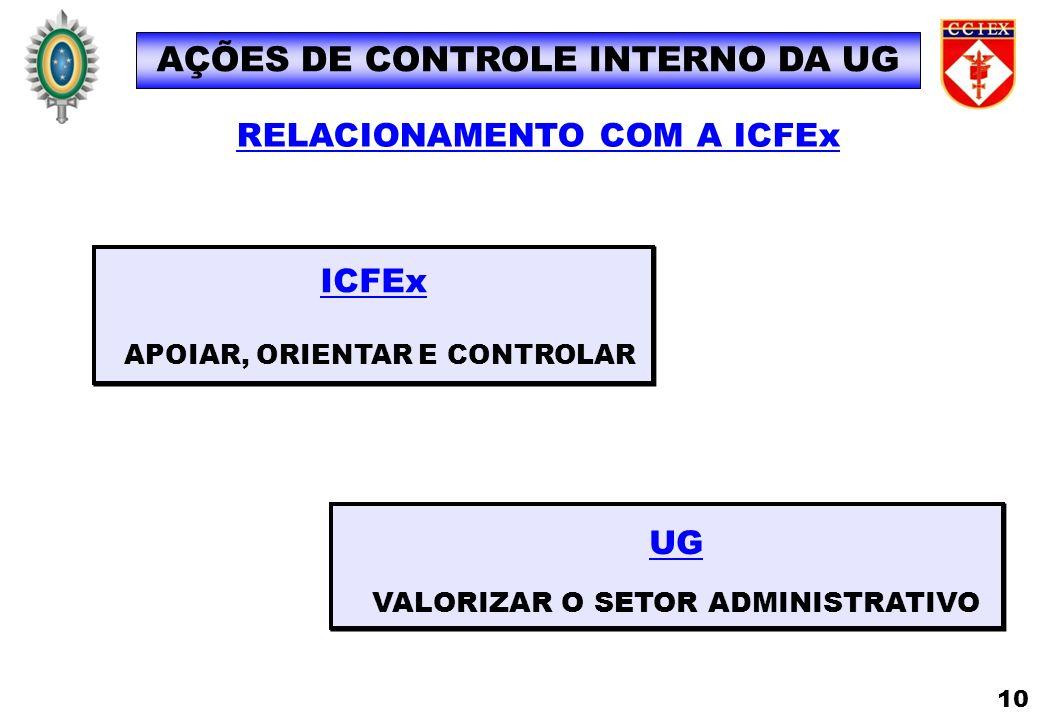 UG VALORIZAR O SETOR ADMINISTRATIVO ICFEx APOIAR, ORIENTAR E CONTROLAR RELACIONAMENTO COM A ICFEx AÇÕES DE CONTROLE INTERNO DA UG 10