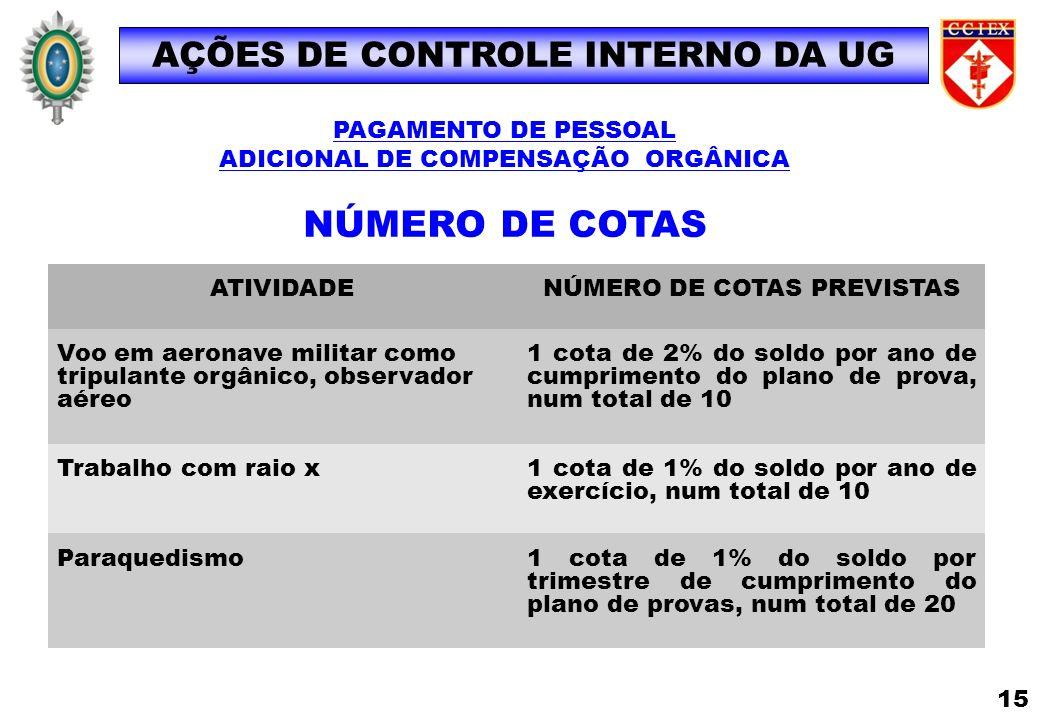 AÇÕES DE CONTROLE INTERNO DA UG ATIVIDADENÚMERO DE COTAS PREVISTAS Voo em aeronave militar como tripulante orgânico, observador aéreo 1 cota de 2% do