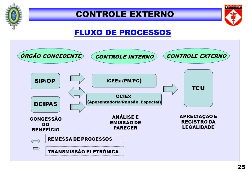 FLUXO DE PROCESSOS CONTROLE EXTERNO SIP/OP ICFEx (PM/PC ) TCU CONCESSÃO DO BENEFÍCIO ANÁLISE E EMISSÃO DE PARECER APRECIAÇÃO E REGISTRO DA LEGALIDADE