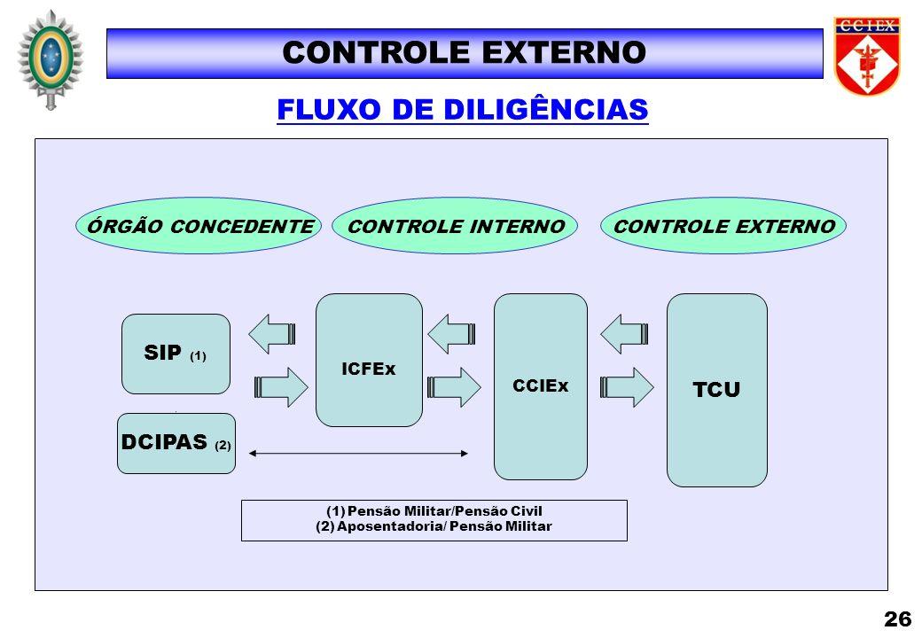 FLUXO DE DILIGÊNCIAS CONTROLE EXTERNO SIP (1) ICFEx TCU CCIEx ÓRGÃO CONCEDENTECONTROLE EXTERNOCONTROLE INTERNO DCIPAS (2) (1)Pensão Militar/Pensão Civ