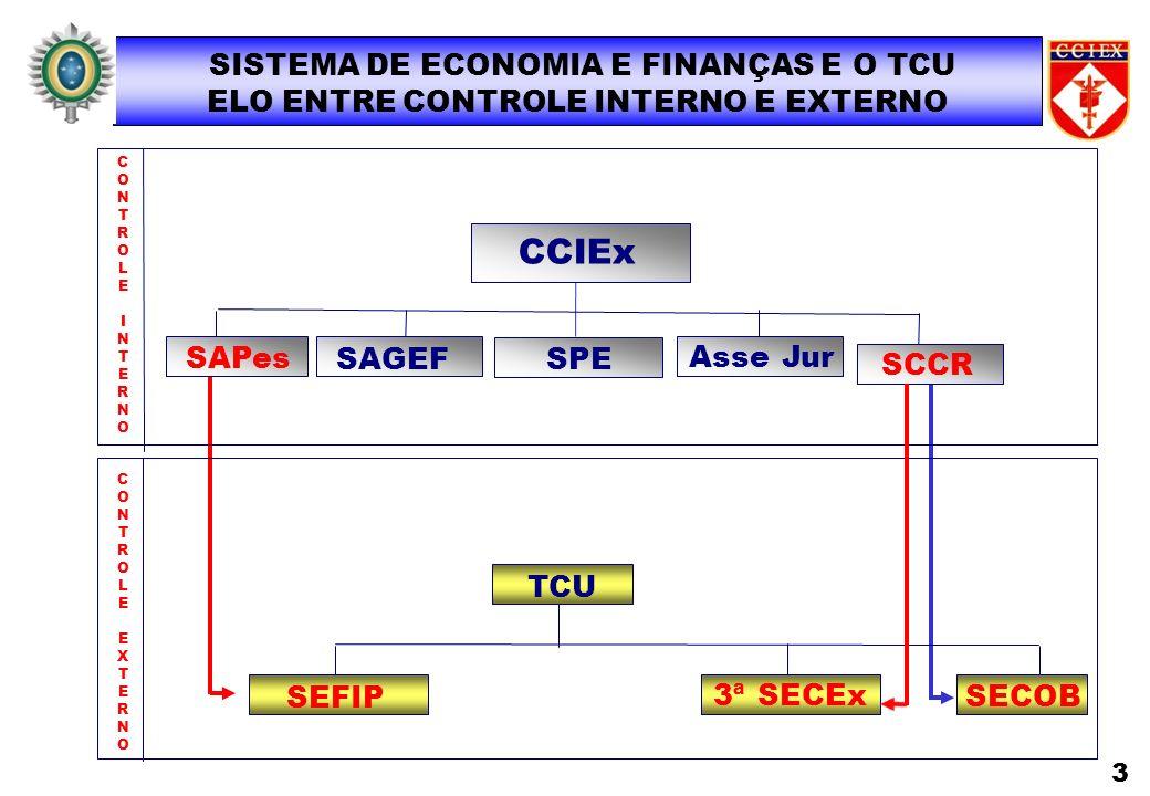 3ª SECEx SEFIP CCIEx SAGEF SAPes CONTROLEINTERNOCONTROLEINTERNO TCU CONTROLEEXTERNOCONTROLEEXTERNO SCCR SISTEMA DE ECONOMIA E FINANÇAS E O TCU ELO ENT