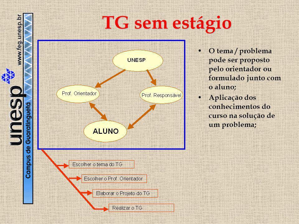 TG sem estágio O tema / problema pode ser proposto pelo orientador ou formulado junto com o aluno; Aplicação dos conhecimentos do curso na solução de
