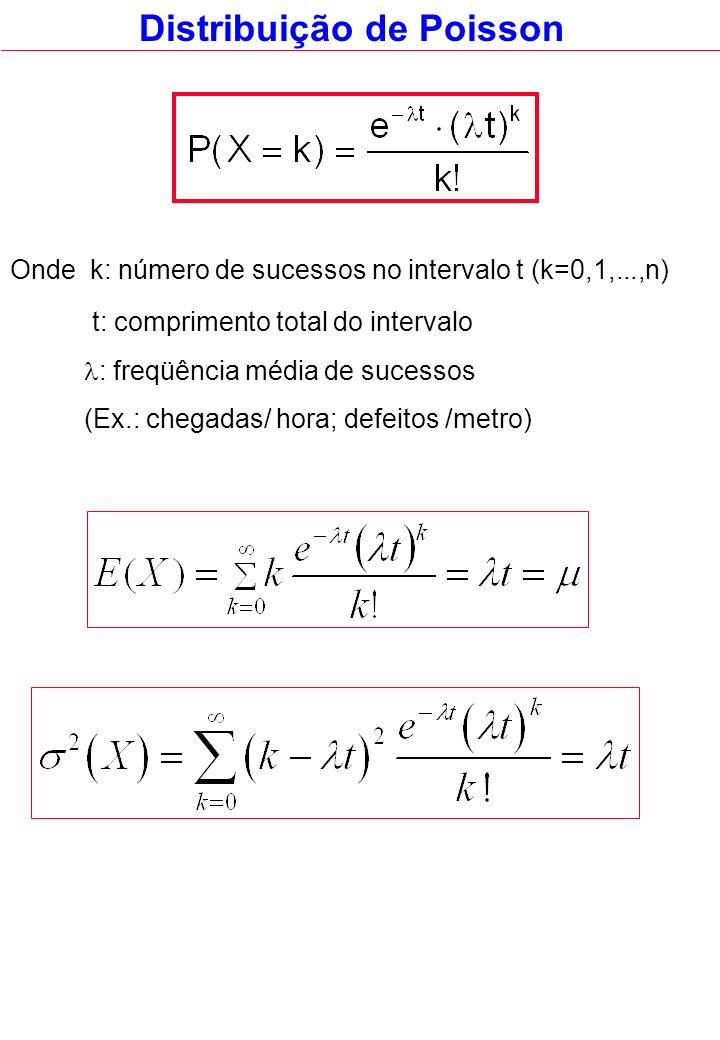 Distribuição de Poisson Onde k: número de sucessos no intervalo t (k=0,1,...,n) t: comprimento total do intervalo : freqüência média de sucessos (Ex.: chegadas/ hora; defeitos /metro)