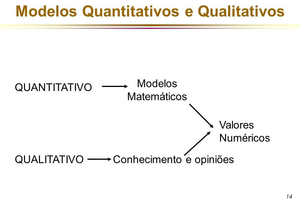 14 Modelos Quantitativos e Qualitativos QUANTITATIVO QUALITATIVOConhecimento e opiniões Modelos Matemáticos Valores Numéricos