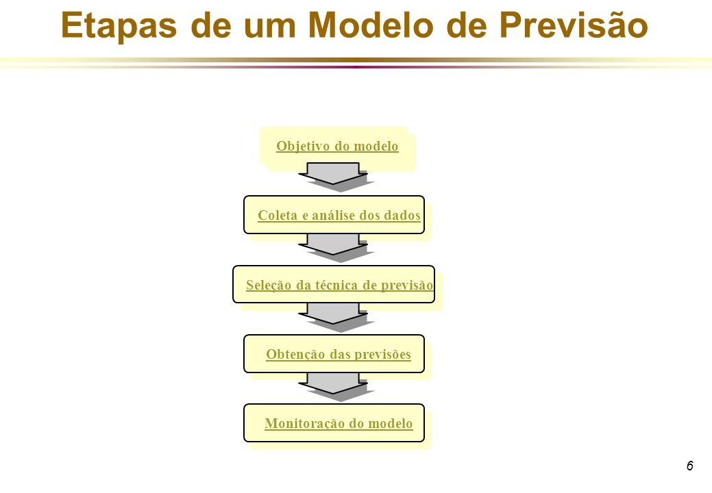 6 Etapas de um Modelo de Previsão Objetivo do modeloColeta e análise dos dados Seleção da técnica de previsãoObtenção das previsõesMonitoração do mode