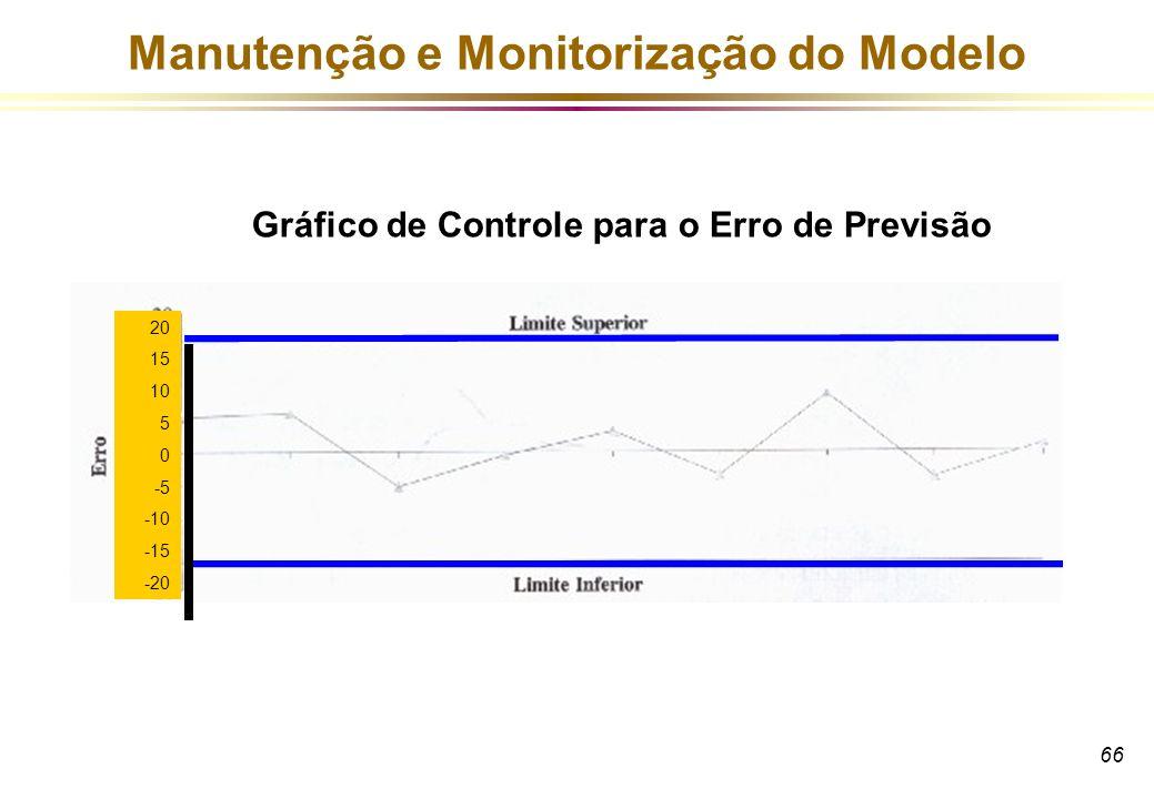 66 Manutenção e Monitorização do Modelo Gráfico de Controle para o Erro de Previsão 20 15 10 5 0 -5 -10 -15 -20