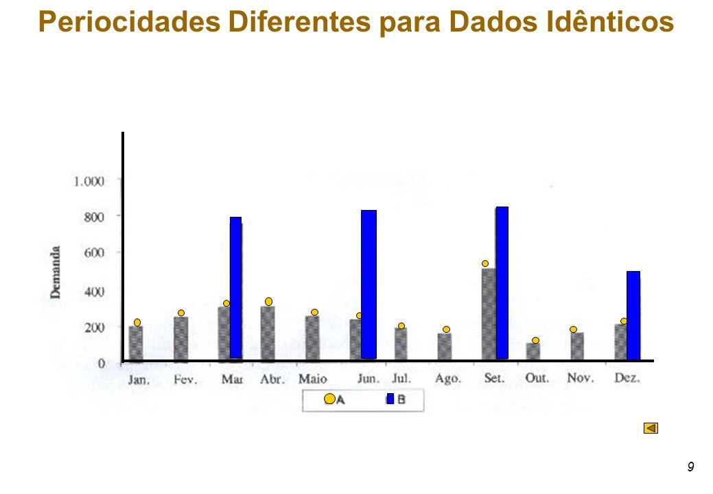 9 Periocidades Diferentes para Dados Idênticos
