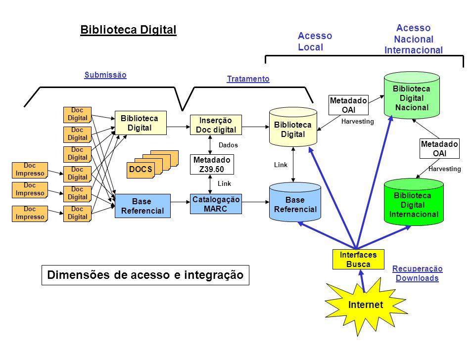 Biblioteca Digital Doc Impresso DOCS Biblioteca Digital Base Referencial Biblioteca Digital Nacional Base Referencial Catalogação MARC Metadado Z39.50