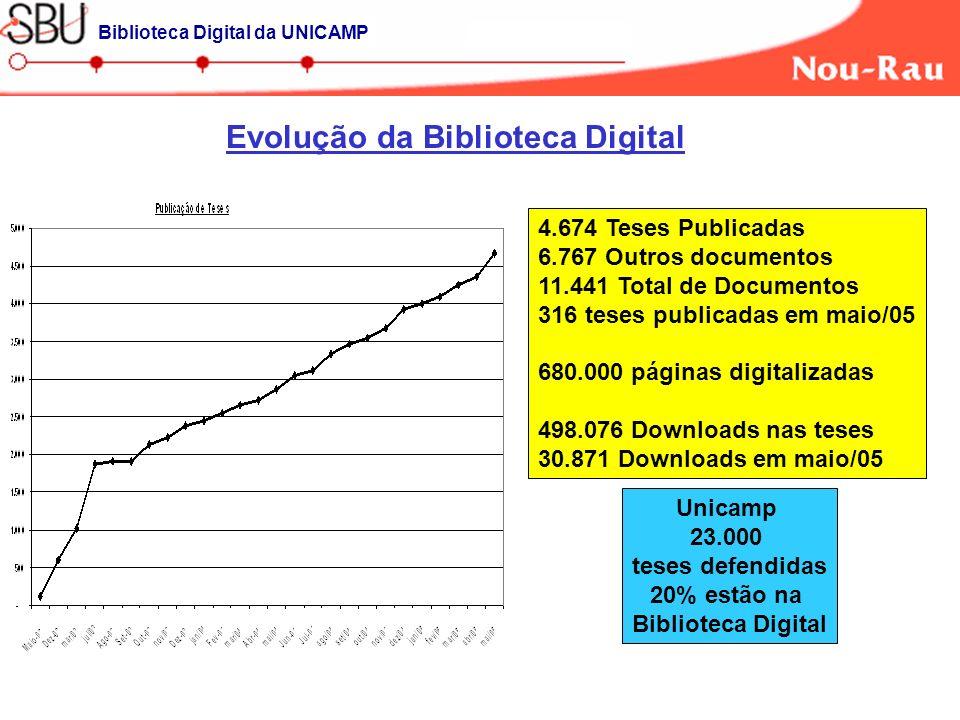 Evolução da Biblioteca Digital Biblioteca Digital da UNICAMP 4.674 Teses Publicadas 6.767 Outros documentos 11.441 Total de Documentos 316 teses publicadas em maio/05 680.000 páginas digitalizadas 498.076 Downloads nas teses 30.871 Downloads em maio/05 Unicamp 23.000 teses defendidas 20% estão na Biblioteca Digital