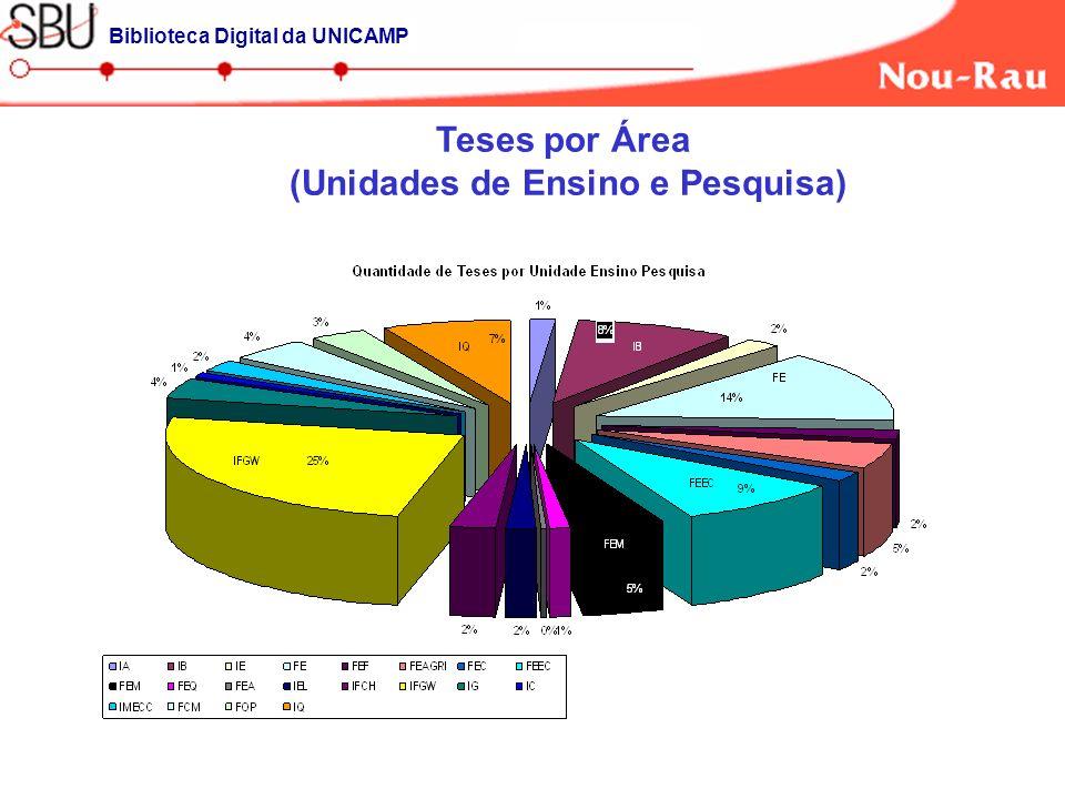Teses por Área (Unidades de Ensino e Pesquisa) Biblioteca Digital da UNICAMP