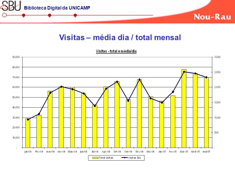 Visitas – média dia / total mensal Biblioteca Digital da UNICAMP