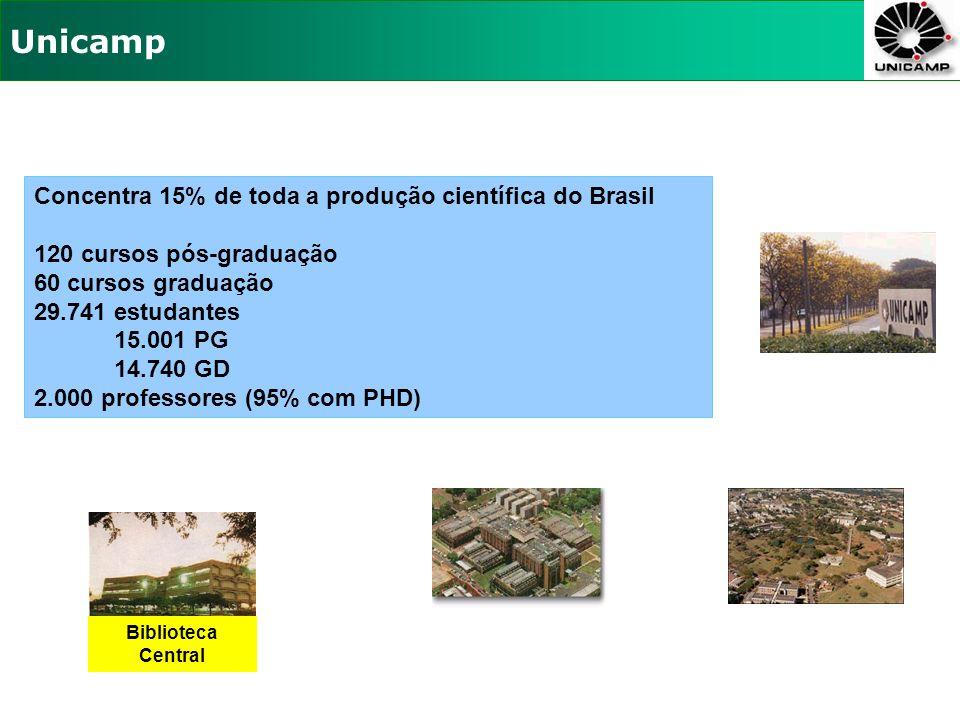Concentra 15% de toda a produção científica do Brasil 120 cursos pós-graduação 60 cursos graduação 29.741 estudantes 15.001 PG 14.740 GD 2.000 professores (95% com PHD) Unicamp Biblioteca Central