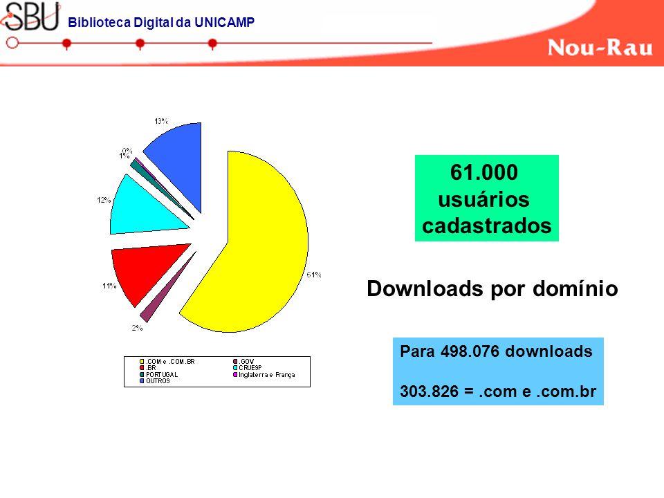 Downloads por domínio Para 498.076 downloads 303.826 =.com e.com.br Biblioteca Digital da UNICAMP 61.000 usuários cadastrados