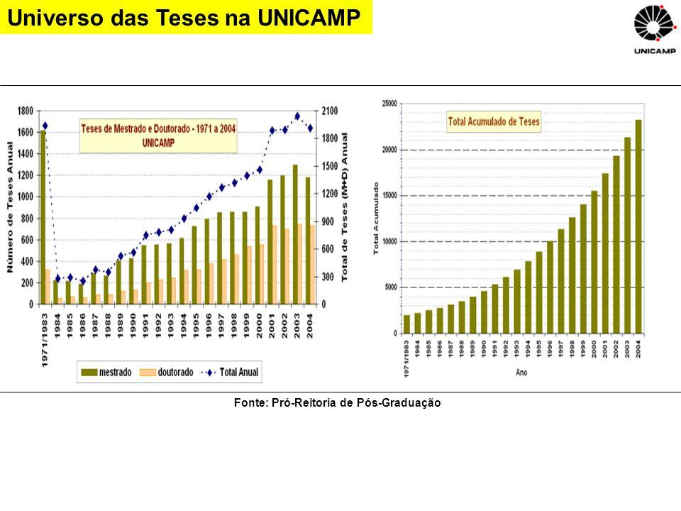 Universo das Teses na UNICAMP Fonte: Pró-Reitoria de Pós-Graduação