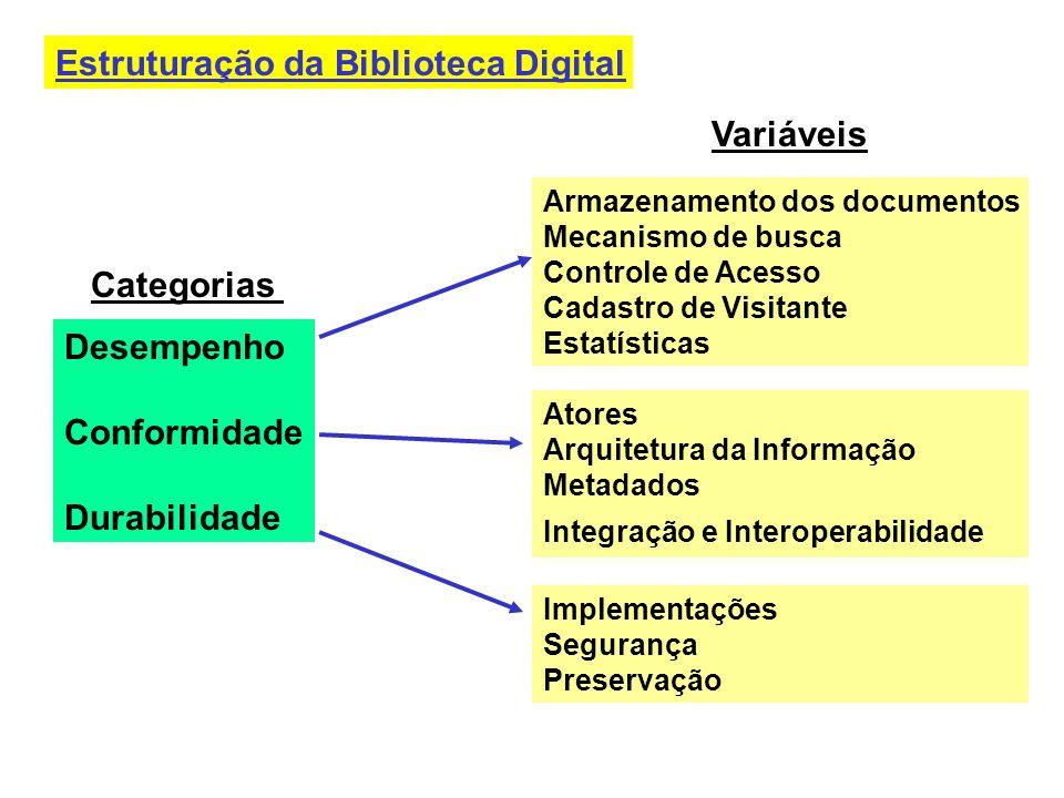Estruturação da Biblioteca Digital Categorias Desempenho Conformidade Durabilidade Armazenamento dos documentos Mecanismo de busca Controle de Acesso