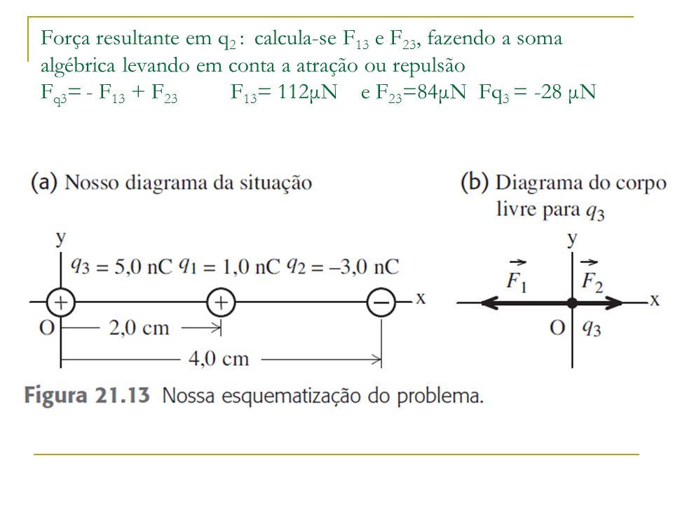 Força resultante em q 2 : calcula-se F 13 e F 23, fazendo a soma algébrica levando em conta a atração ou repulsão F q3 = - F 13 + F 23 F 13 = 112μN e