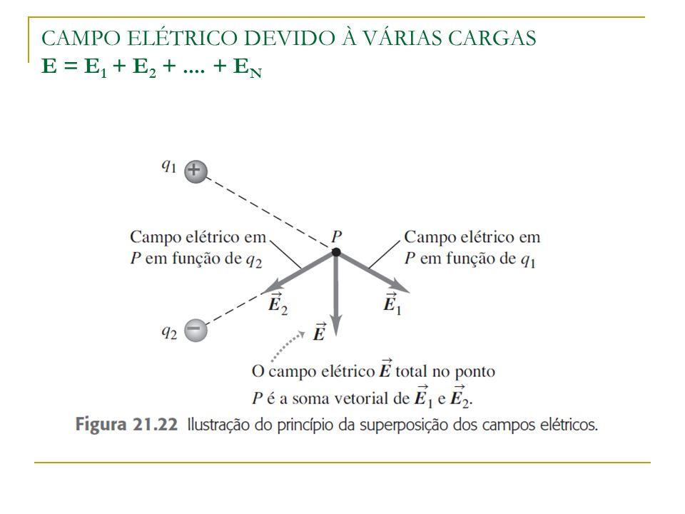 CAMPO ELÉTRICO DEVIDO À VÁRIAS CARGAS E = E 1 + E 2 +.... + E N