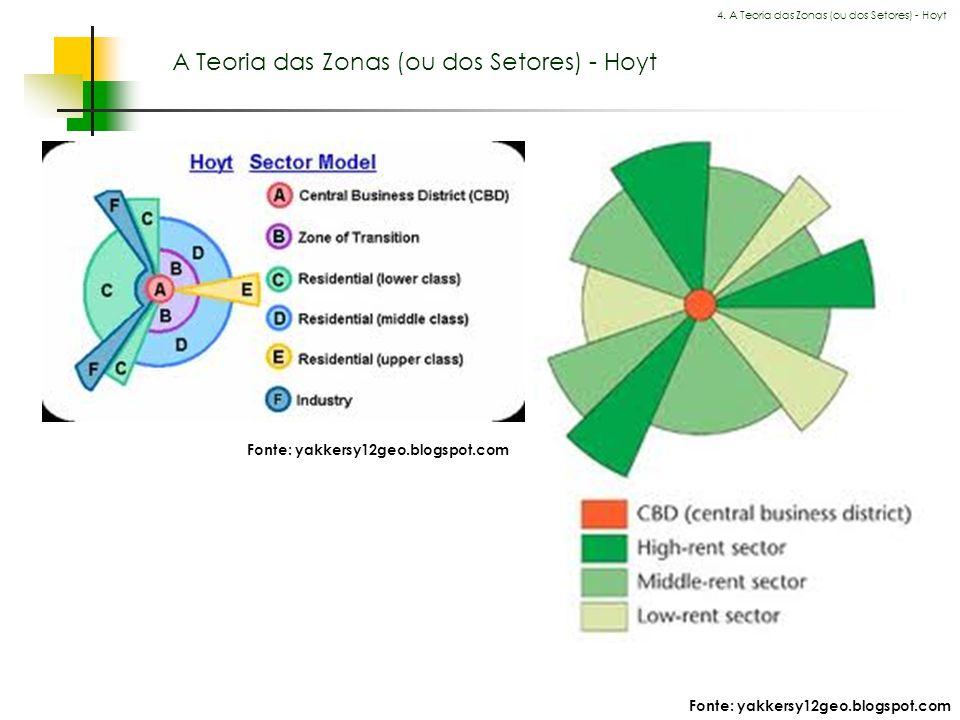 Espaços livres em megacidades A Teoria das Zonas (ou dos Setores) - Hoyt 4. A Teoria das Zonas (ou dos Setores) - Hoyt Fonte: yakkersy12geo.blogspot.c