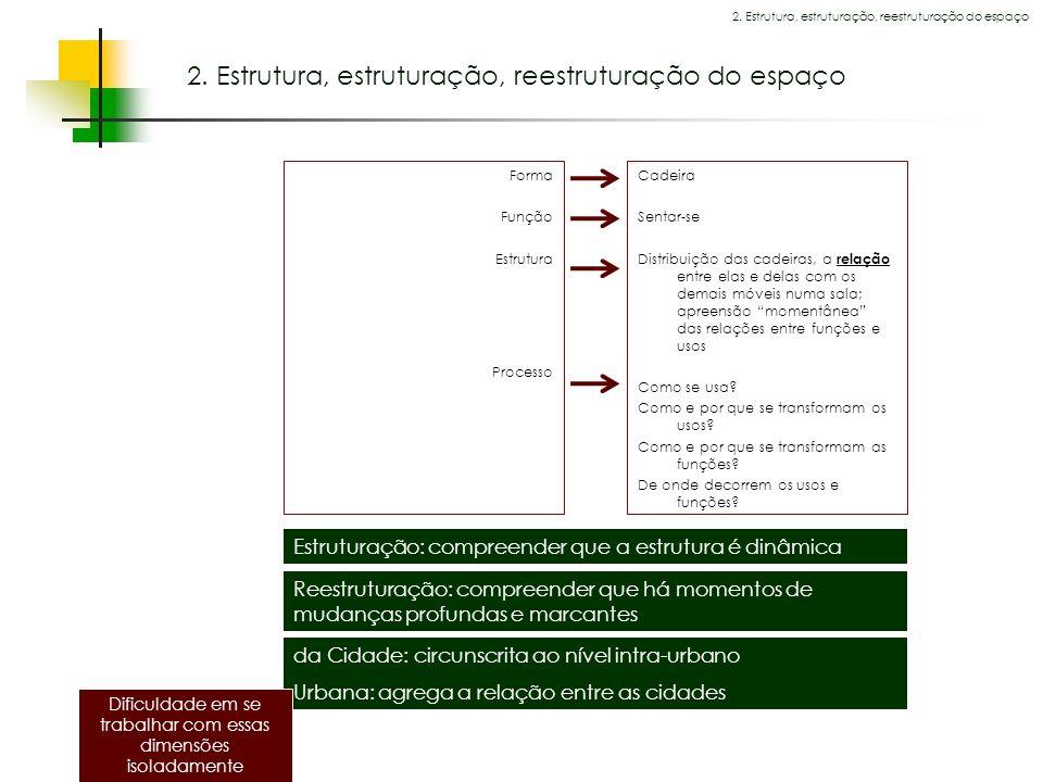 Espaços livres em megacidades Forma Função Estrutura Processo 2. Estrutura, estruturação, reestruturação do espaço Cadeira Sentar-se Distribuição das